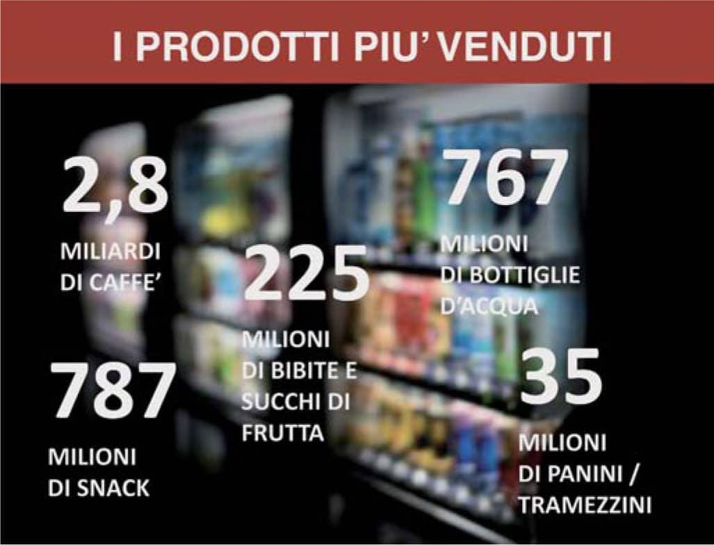 Il Vending piace agli italiani